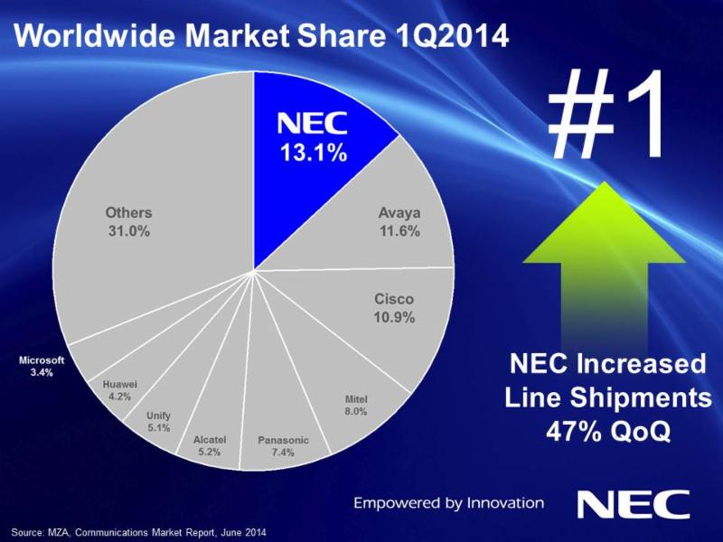 worldwide-market-share-image